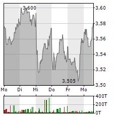 NOKIA Aktie 1-Woche-Intraday-Chart