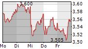 NOKIA OYJ 1-Woche-Intraday-Chart