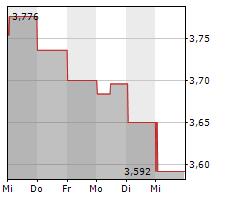 NOLATO AB Chart 1 Jahr