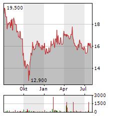 NOMAD FOODS Aktie Chart 1 Jahr
