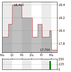 NOMAD FOODS Aktie 5-Tage-Chart