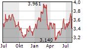 NOMURA HOLDINGS INC Chart 1 Jahr