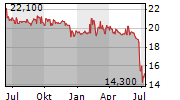 NORATIS AG Chart 1 Jahr