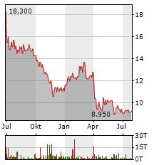 NORATIS Aktie Chart 1 Jahr