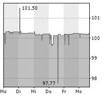 NORDDEUTSCHE LANDESBANK GIROZENTRALE Chart 1 Jahr