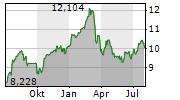 NORDEA BANK ABP Chart 1 Jahr