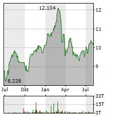 NORDEA BANK Aktie Chart 1 Jahr