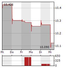 NORDEA BANK Aktie 1-Woche-Intraday-Chart