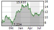 NORDEX SE Chart 1 Jahr