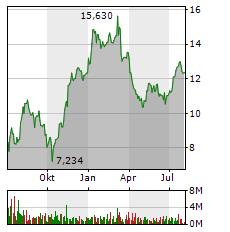NORDEX SE Jahres Chart