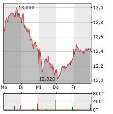 NORDEX Aktie 1-Woche-Intraday-Chart