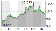 NORDEX SE 1-Woche-Intraday-Chart