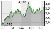 NORDIC AMERICAN TANKERS LTD Chart 1 Jahr