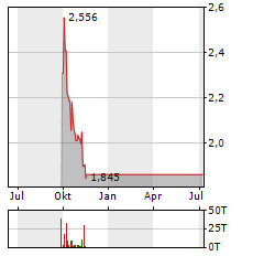 NORDIC AMERICAN TANKERS Aktie Chart 1 Jahr