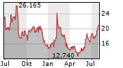 NORDSTROM INC Chart 1 Jahr