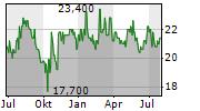 NORDWEST HANDEL AG Chart 1 Jahr