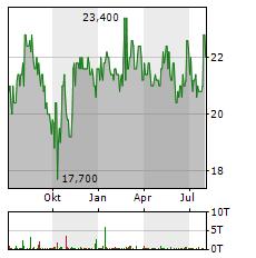 NORDWEST HANDEL Aktie Chart 1 Jahr