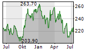 NORFOLK SOUTHERN CORPORATION Chart 1 Jahr