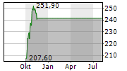 NORFOLK SOUTHERN CORPORATION Chart 1 Jahr