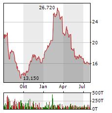 NORMA GROUP Aktie Chart 1 Jahr