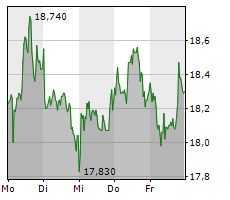 NORMA GROUP SE Chart 1 Jahr
