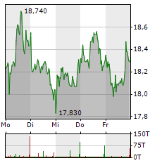 NORMA GROUP Aktie 1-Woche-Intraday-Chart