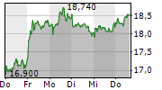 NORMA GROUP SE 1-Woche-Intraday-Chart