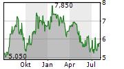 NORSK HYDRO ASA ADR Chart 1 Jahr