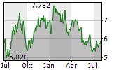 NORSK HYDRO ASA Chart 1 Jahr