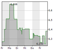 NORSK HYDRO ASA Chart 1 Jahr