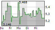NORSK HYDRO ASA 1-Woche-Intraday-Chart