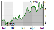NORSKE SKOG ASA Chart 1 Jahr