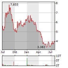 NORSKE SKOG Aktie Chart 1 Jahr
