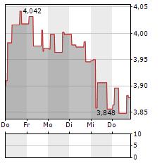 NORSKE SKOG Aktie 5-Tage-Chart