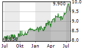 NORTH MOUNTAIN MERGER CORP Chart 1 Jahr