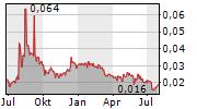 NORTHEAST ELECTRIC DEVELOPMENT CO LTD Chart 1 Jahr