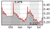 NORTHERN DYNASTY MINERALS LTD Chart 1 Jahr