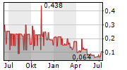 NORTHERN LION GOLD CORP Chart 1 Jahr