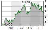 NORTHERN STAR RESOURCES LTD Chart 1 Jahr