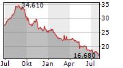 NORTHLAND POWER INC Chart 1 Jahr