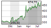 NORTHROP GRUMMAN CORPORATION Chart 1 Jahr