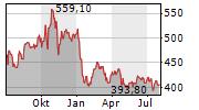 NORTHROP GRUMMAN CORPORATION Chart 1 Jahr