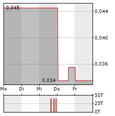 NORTHSTAR GOLD Aktie 5-Tage-Chart
