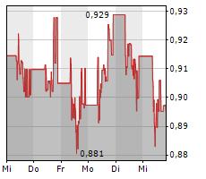 NORWEGIAN AIR SHUTTLE ASA Chart 1 Jahr