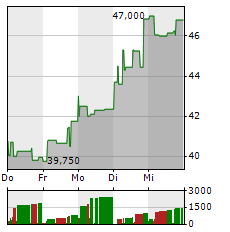 NORECO Aktie 5-Tage-Chart