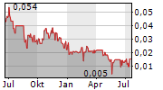 NORZINC LTD Chart 1 Jahr
