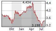 NOS SGPS SA Chart 1 Jahr