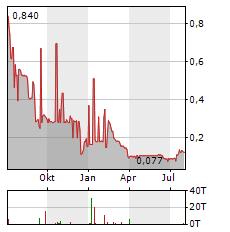 NOSTRUM OIL & GAS PLC Jahres Chart