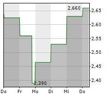 NOUVEAU MONDE GRAPHITE INC Chart 1 Jahr