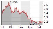 NOVA MINERALS LIMITED Chart 1 Jahr